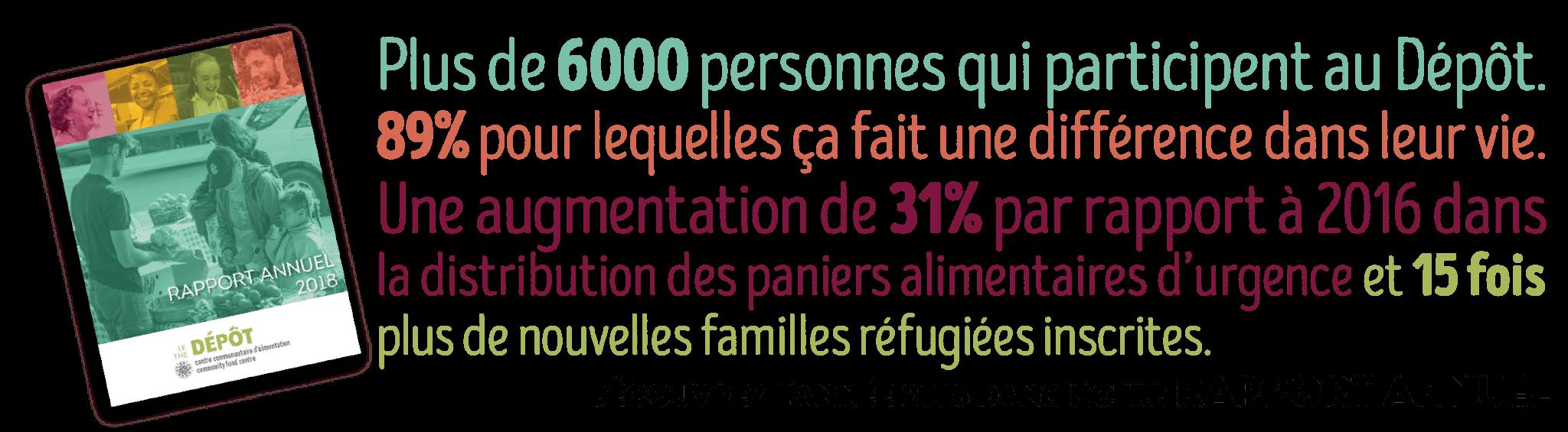 Plus de 6000 personnes qui participent au Dépôt. 89 pour cent pour lesquelles ça fait une différence dans leur vie. Une augmentation de 31 pour cent par rapport à 2016 dans la distribution des paniers alimentaires d'urgence et 15 fois plus de nouvelles familles réfugiées inscrites. Découvrez l'année 2018 dans notre rapport annuel.